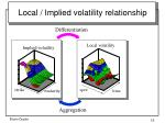local implied volatility relationship