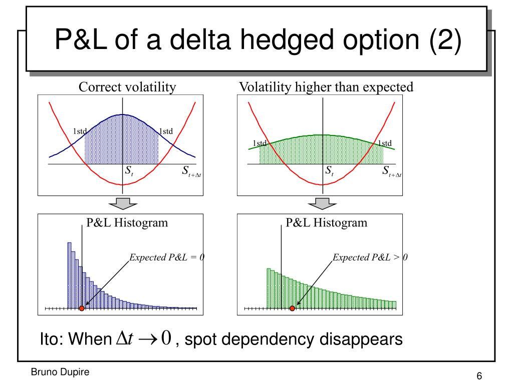 Correct volatility