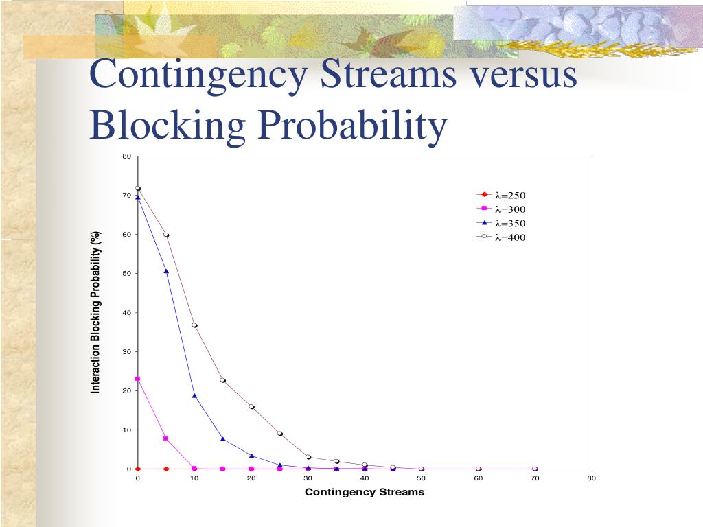 Contingency Streams versus Blocking Probability