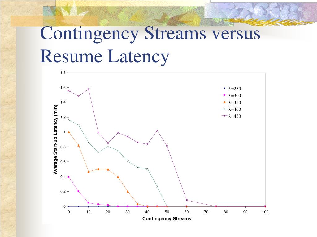 Contingency Streams versus Resume Latency