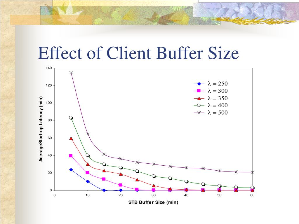 Effect of Client Buffer Size
