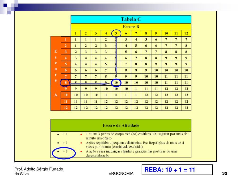REBA: 10 + 1 = 11