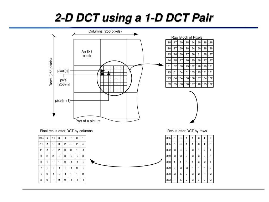 2-D DCT using a 1-D DCT Pair