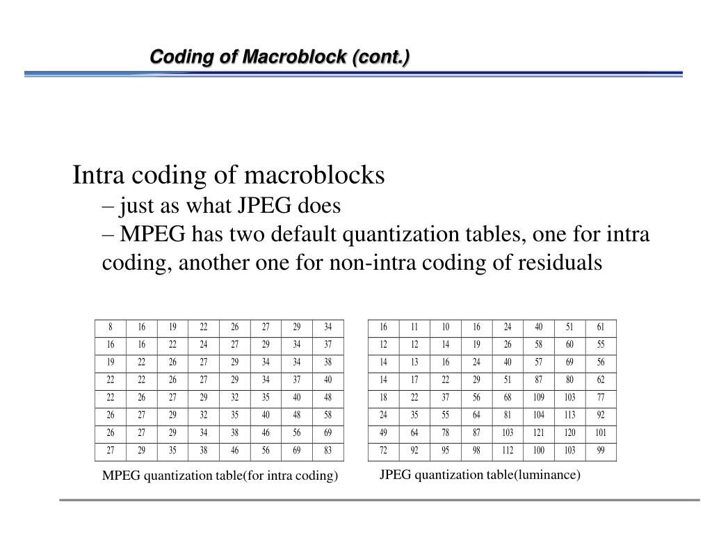 Coding of Macroblock (cont.)
