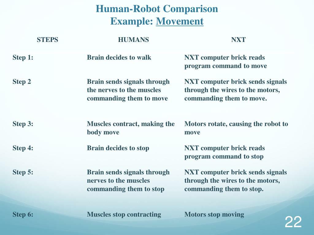 Human-Robot Comparison