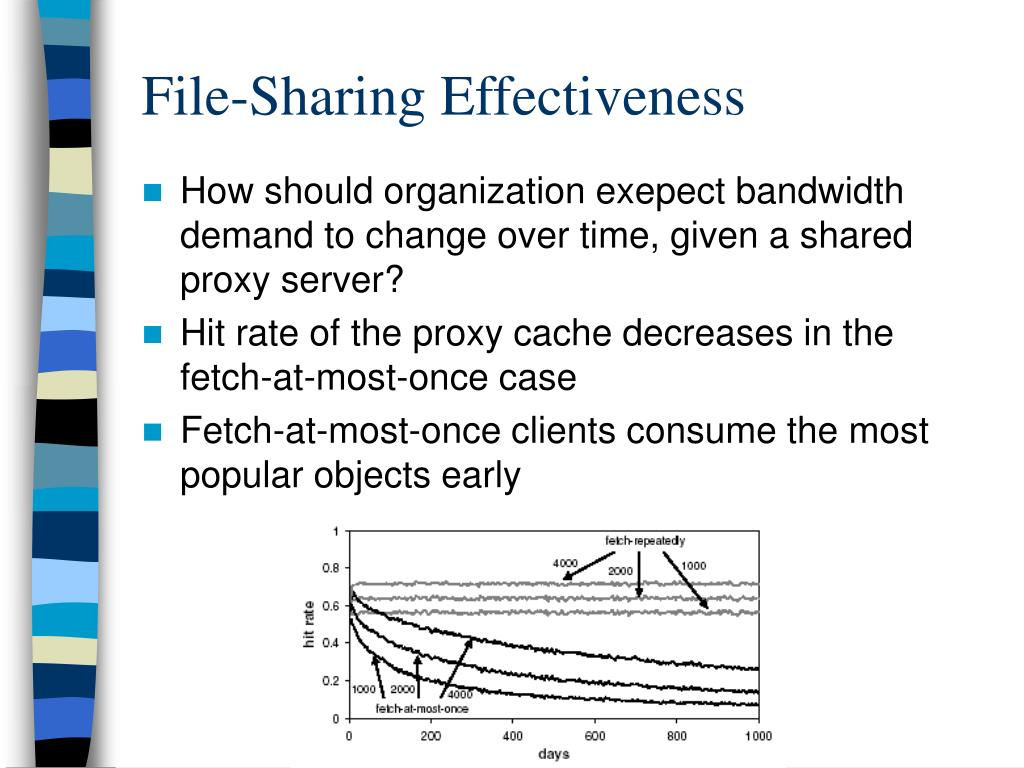 File-Sharing Effectiveness