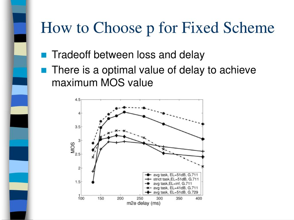 How to Choose p for Fixed Scheme