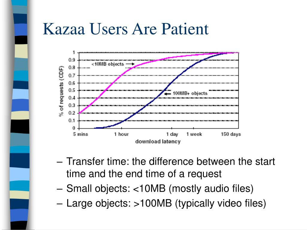 Kazaa Users Are Patient
