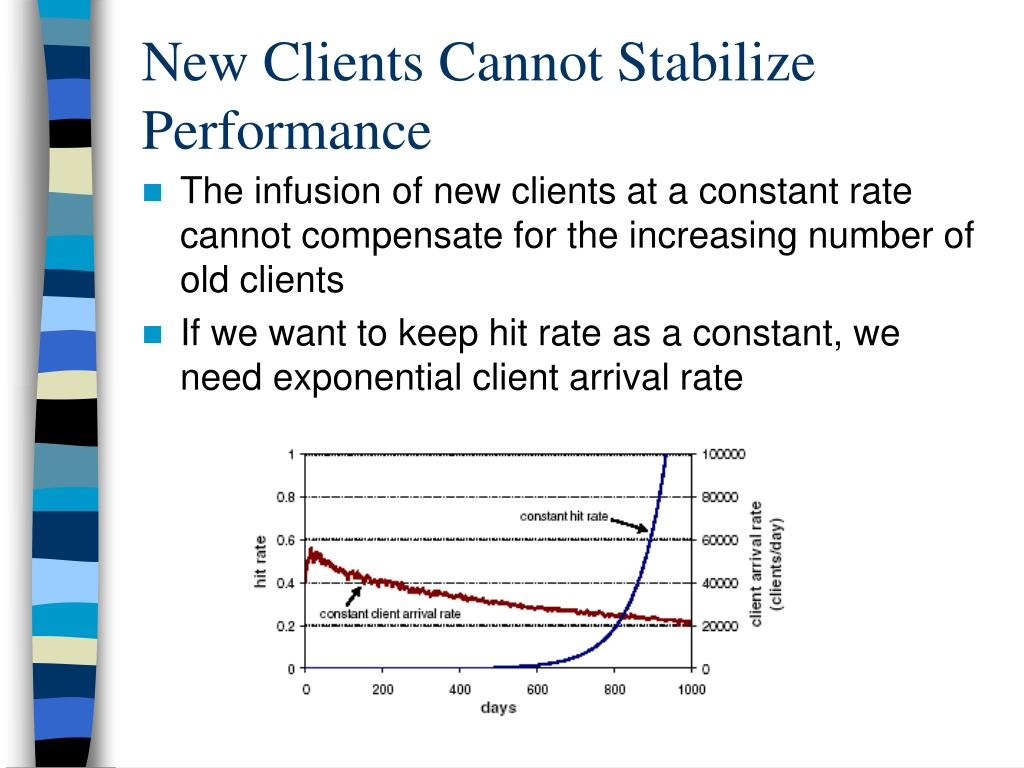 New Clients Cannot Stabilize Performance