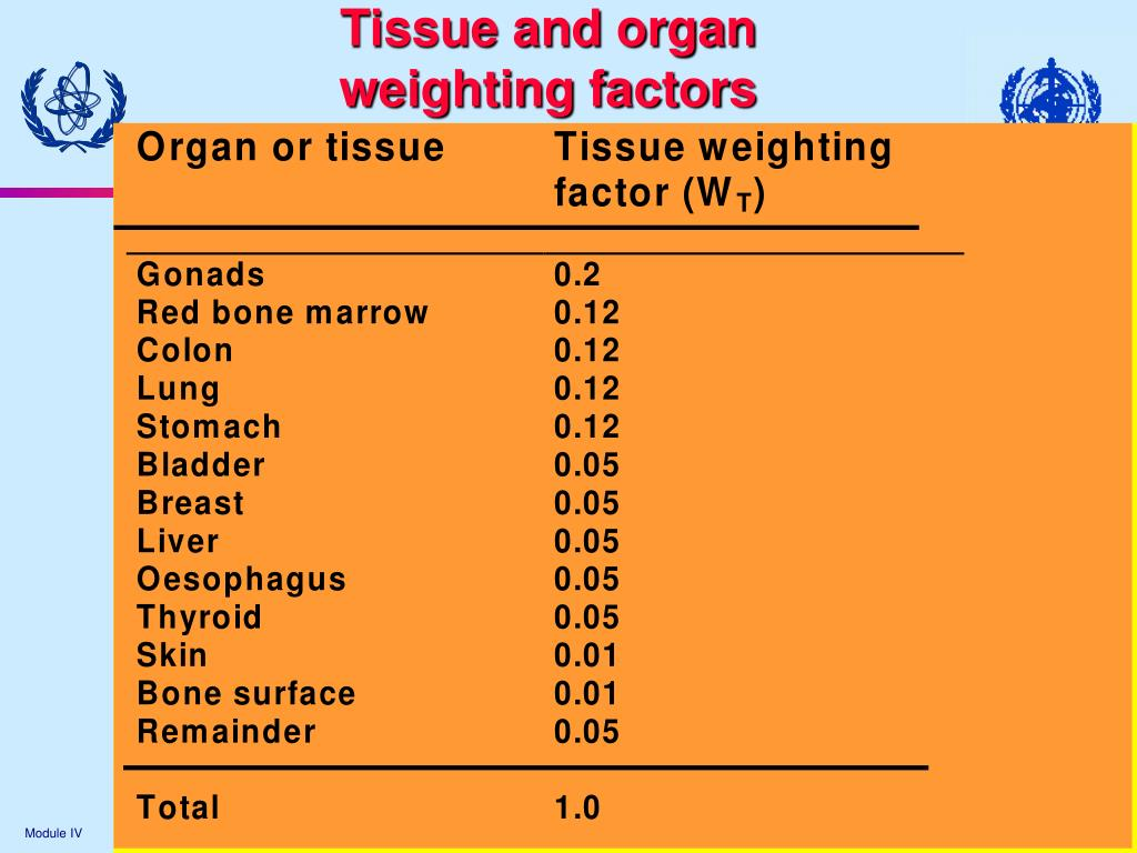 Tissue and organ