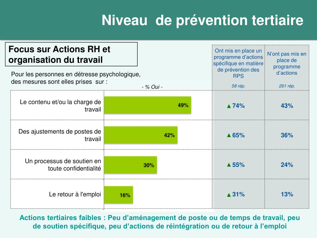 Niveau  de prévention tertiaire