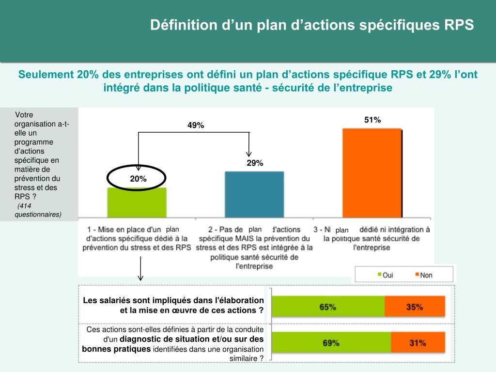 Définition d'un plan d'actions spécifiques RPS