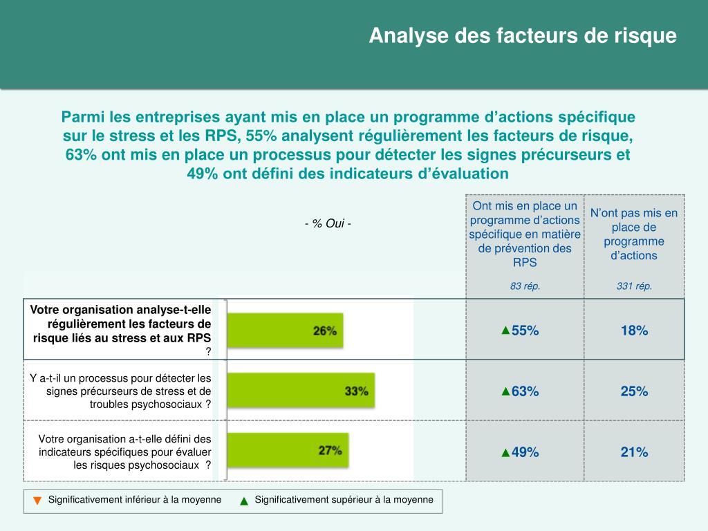 Analyse des facteurs de risque