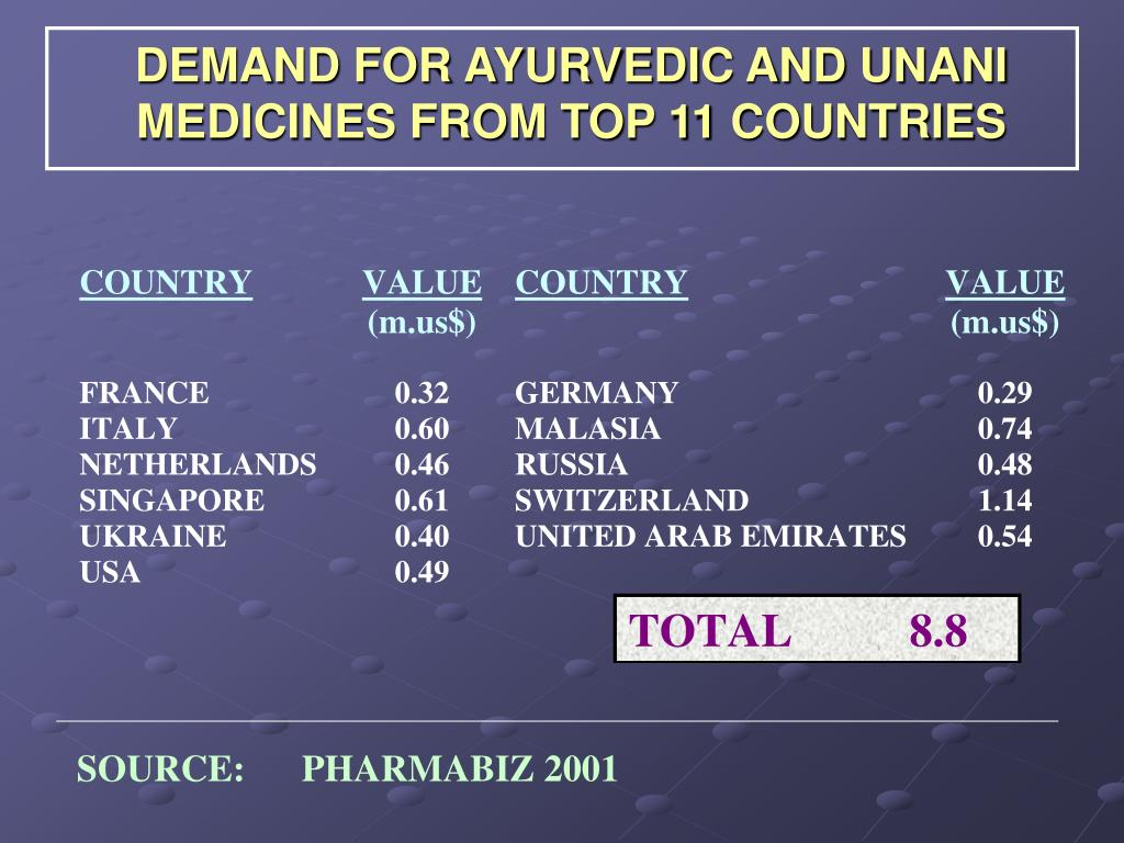 DEMAND FOR AYURVEDIC AND UNANI MEDICINES FROM TOP 11 COUNTRIES
