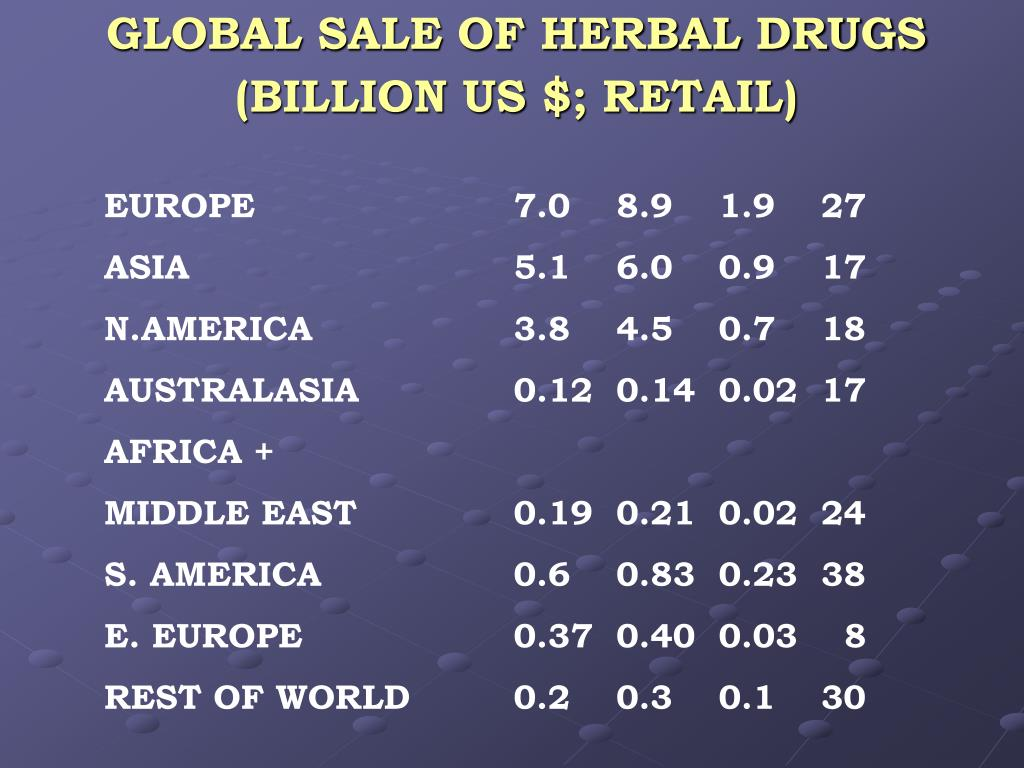 GLOBAL SALE OF HERBAL DRUGS