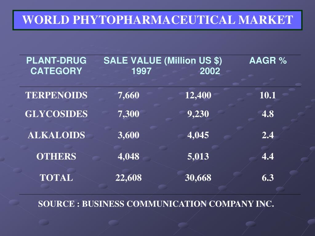 WORLD PHYTOPHARMACEUTICAL MARKET