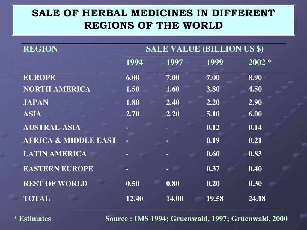 SALE OF HERBAL MEDICINES IN DIFFERENT REGIONS OF THE WORLD