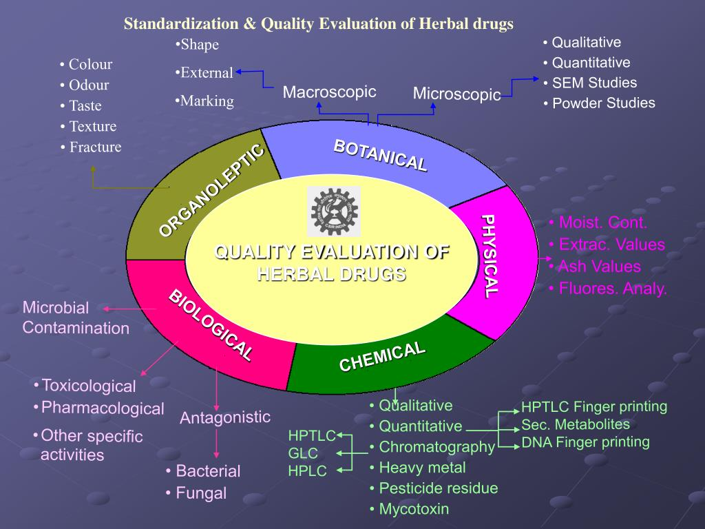 Standardization & Quality Evaluation of Herbal drugs