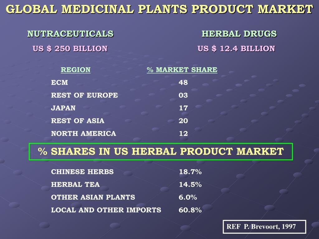 GLOBAL MEDICINAL PLANTS PRODUCT MARKET