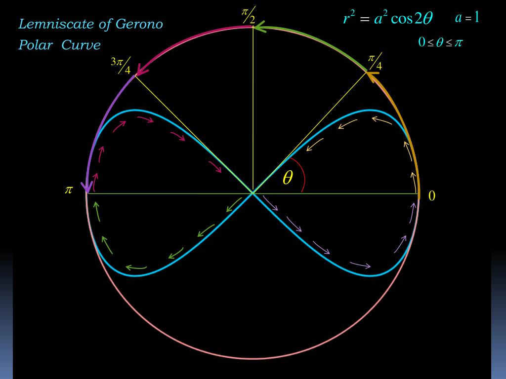 Lemniscate of Gerono
