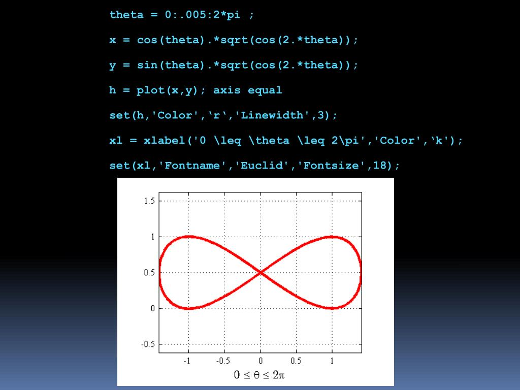 theta = 0:.005:2*pi ;