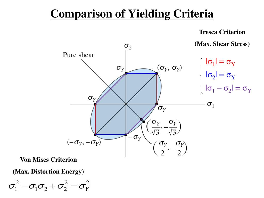Comparison of Yielding Criteria