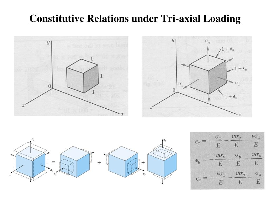 Constitutive Relations under Tri-axial Loading