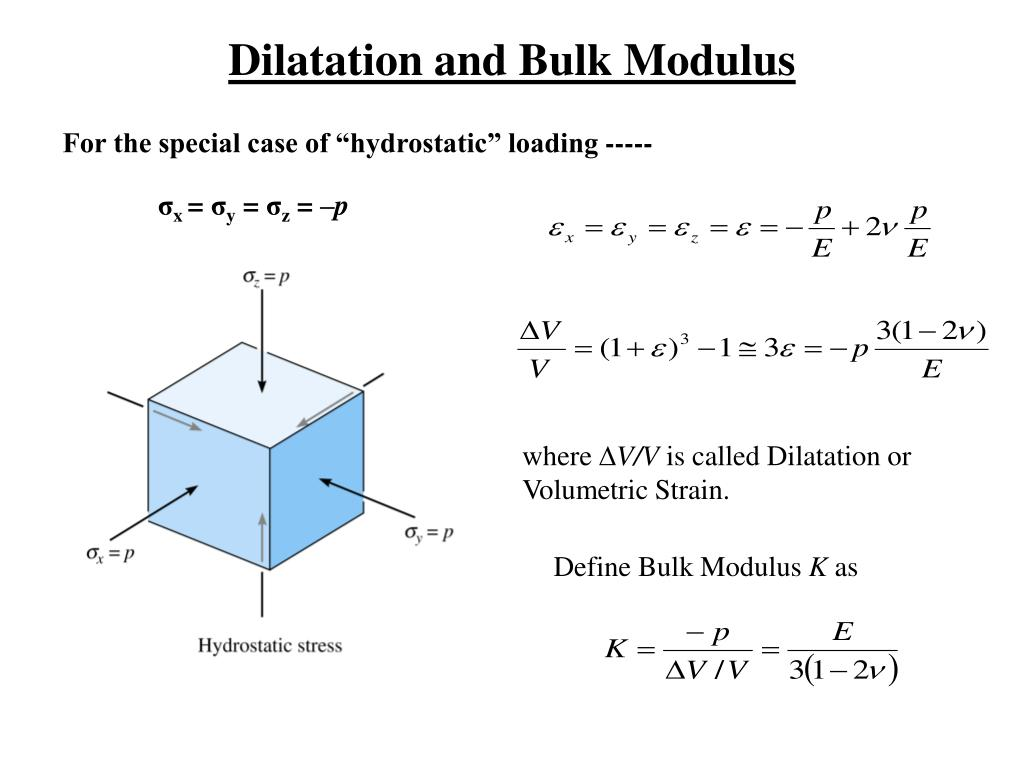 Dilatation and Bulk Modulus