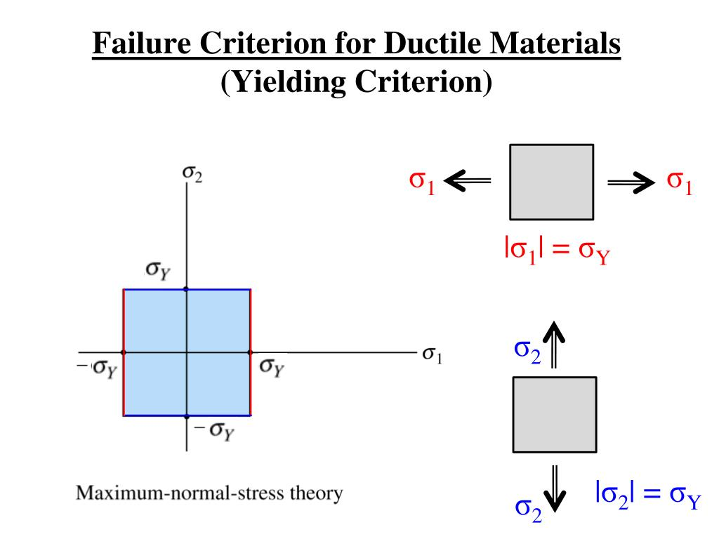 Failure Criterion for Ductile Materials