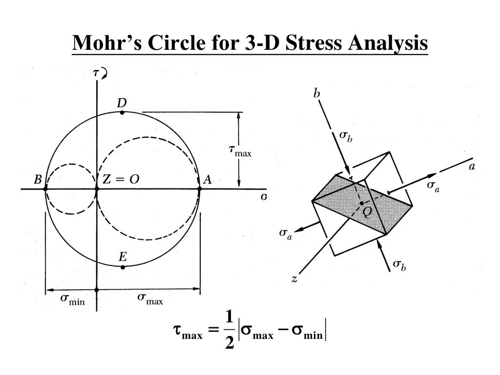 Mohr's Circle for 3-D Stress Analysis