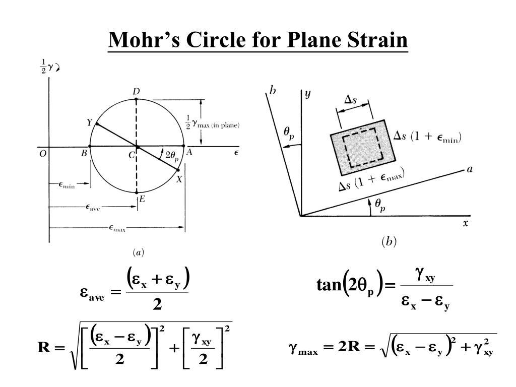 Mohr's Circle for Plane Strain