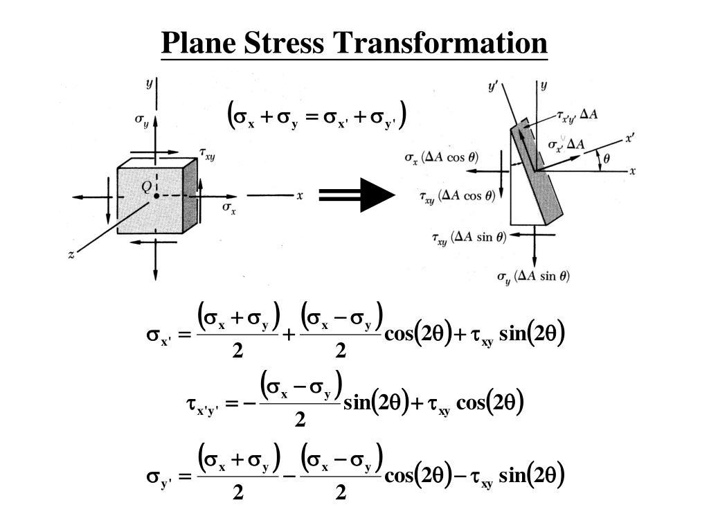 Plane Stress Transformation