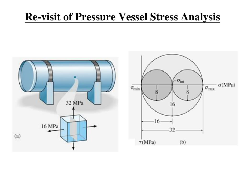 Re-visit of Pressure Vessel Stress Analysis