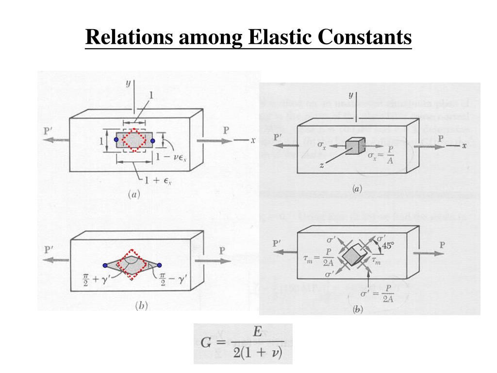 Relations among Elastic Constants