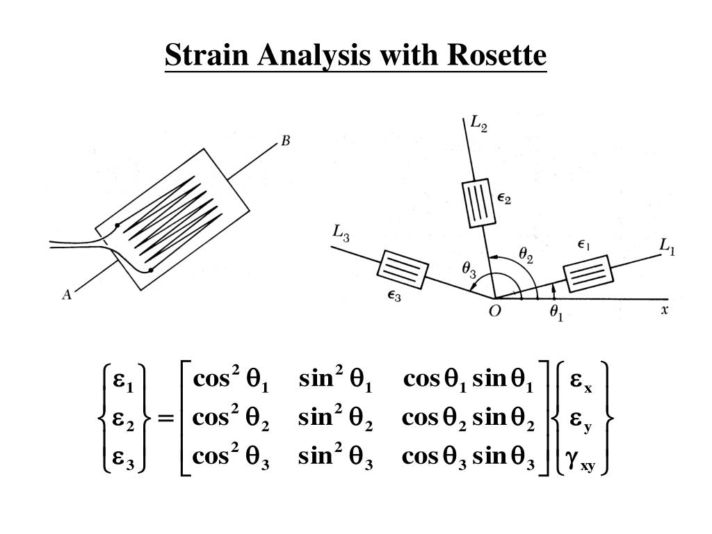 Strain Analysis with Rosette