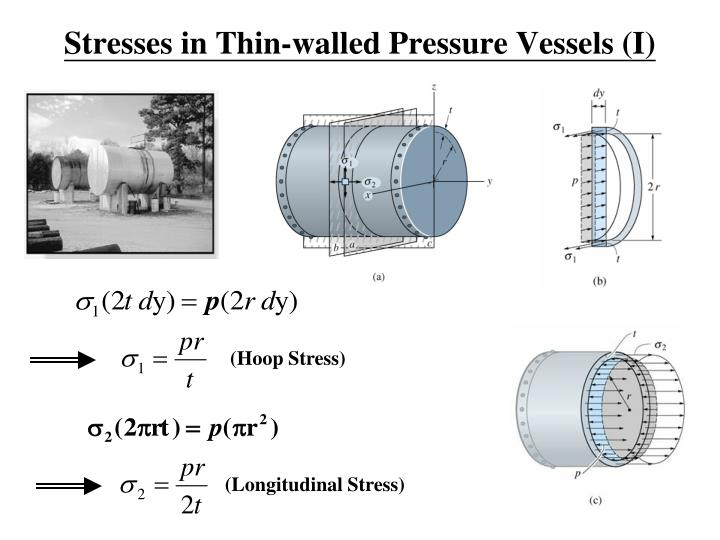 Stresses in thin walled pressure vessels i