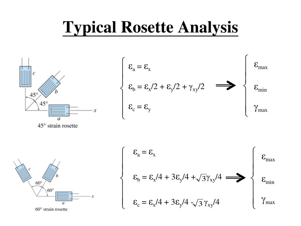 Typical Rosette Analysis