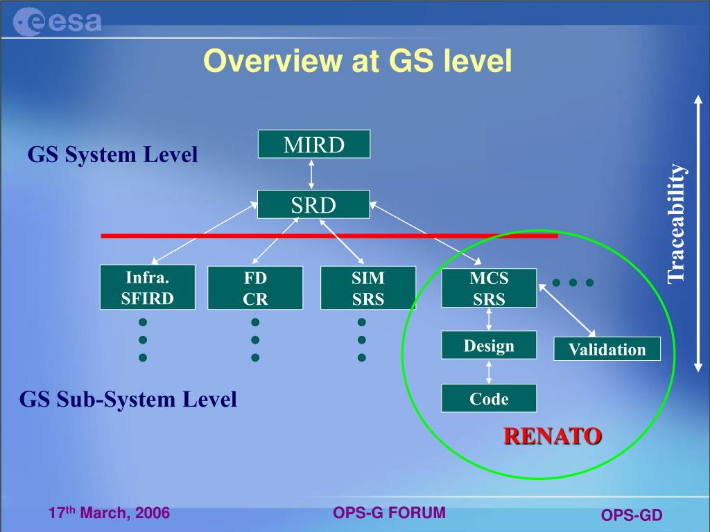 Overview at GS level
