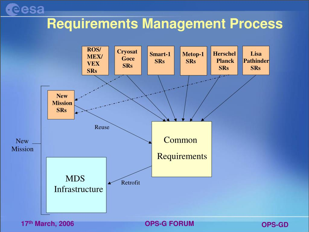 Requirements Management Process