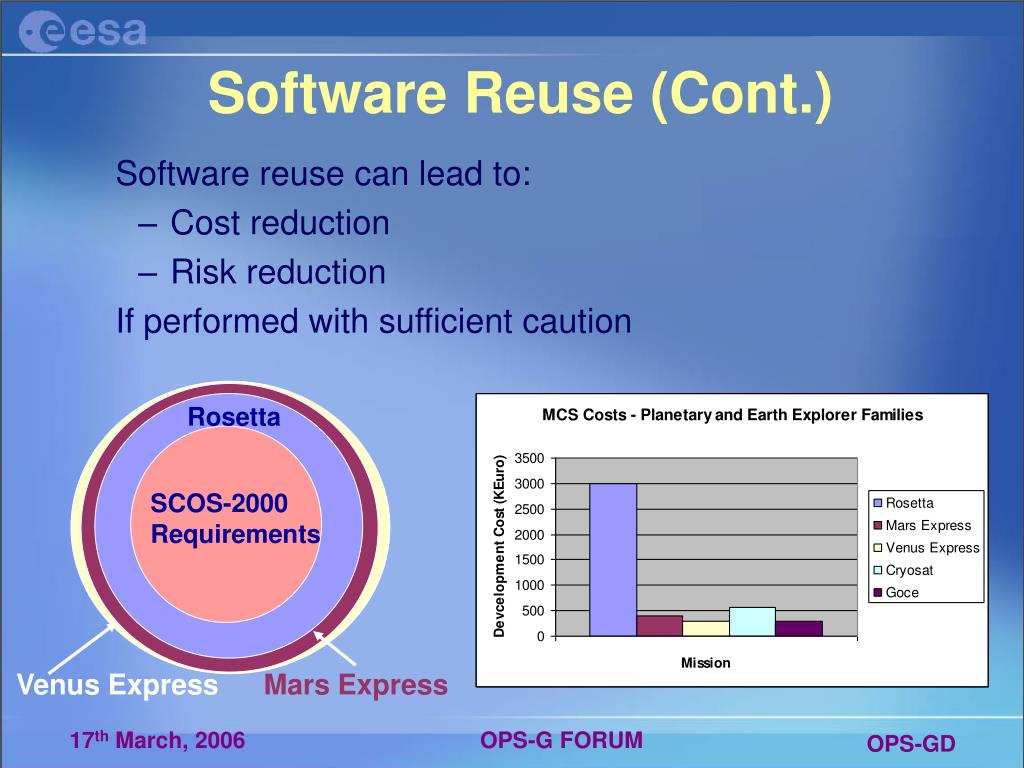 Software Reuse (Cont.)
