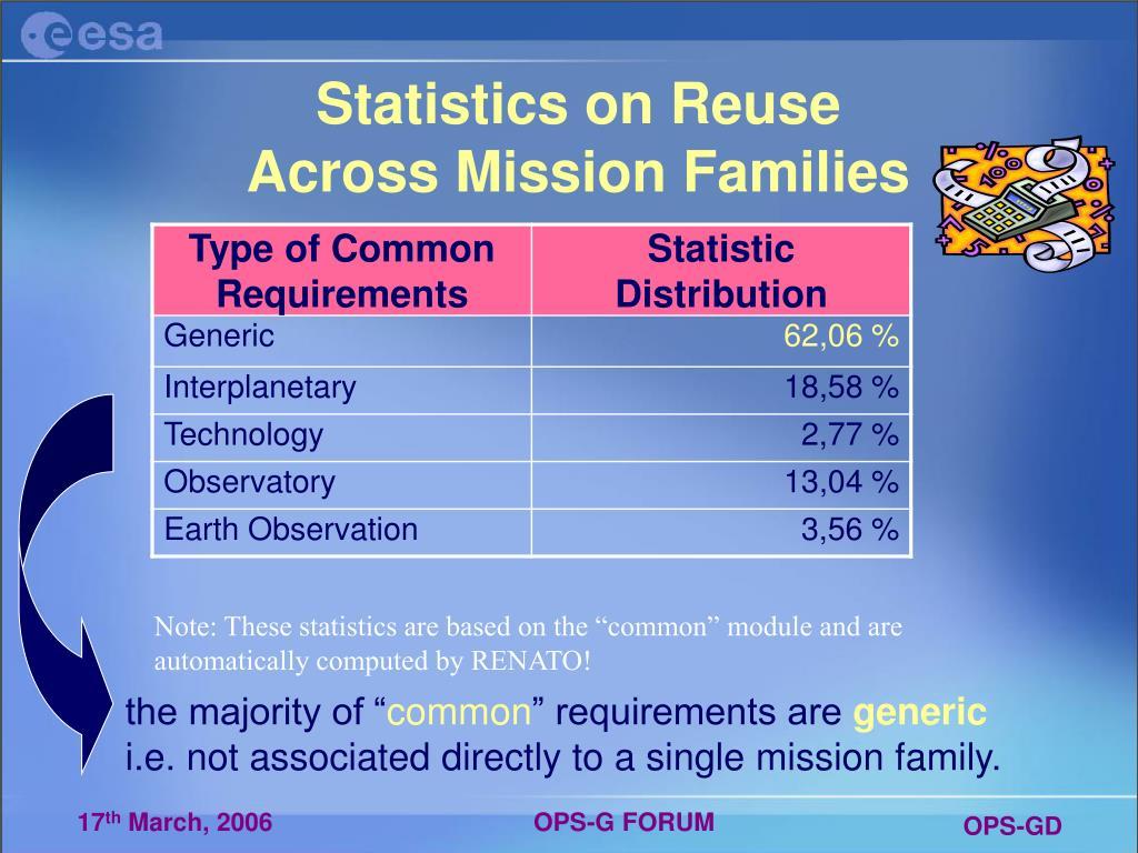Statistics on Reuse
