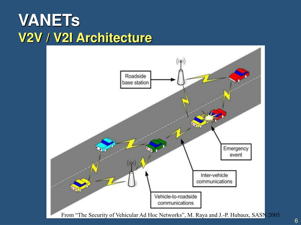 "From ""The Security of Vehicular Ad Hoc Networks"", M. Raya and J.-P. Hubaux, SASN 2005"