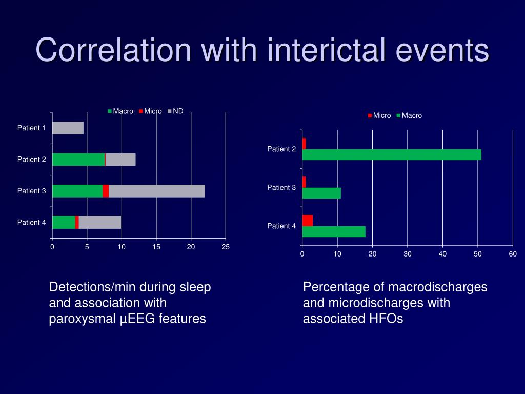 Correlation with interictal events