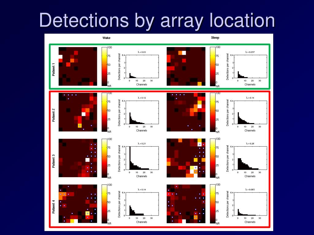 Detections by array location