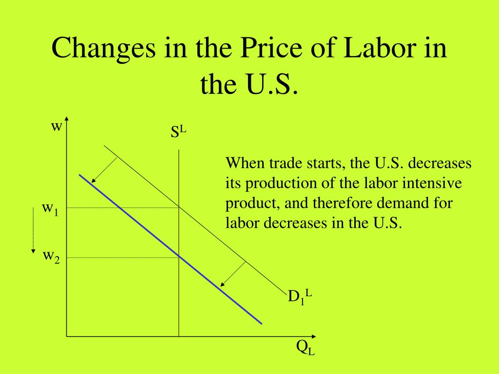Changes in the Price of Labor in the U.S.