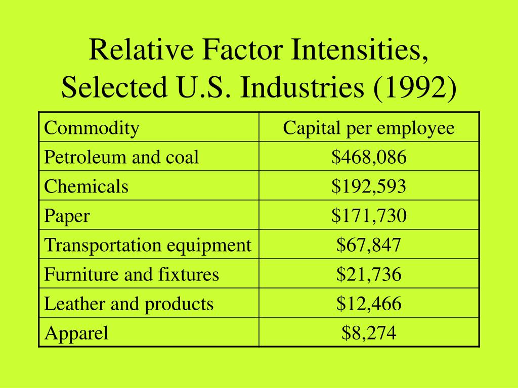 Relative Factor Intensities, Selected U.S. Industries (1992)