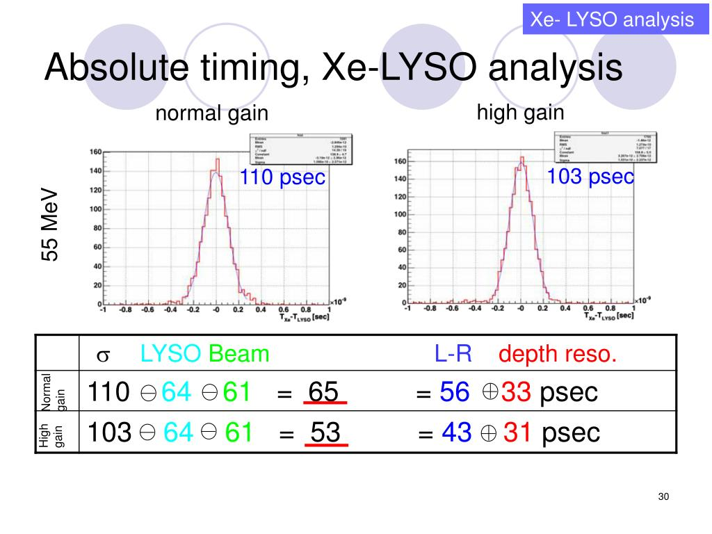 Xe- LYSO analysis