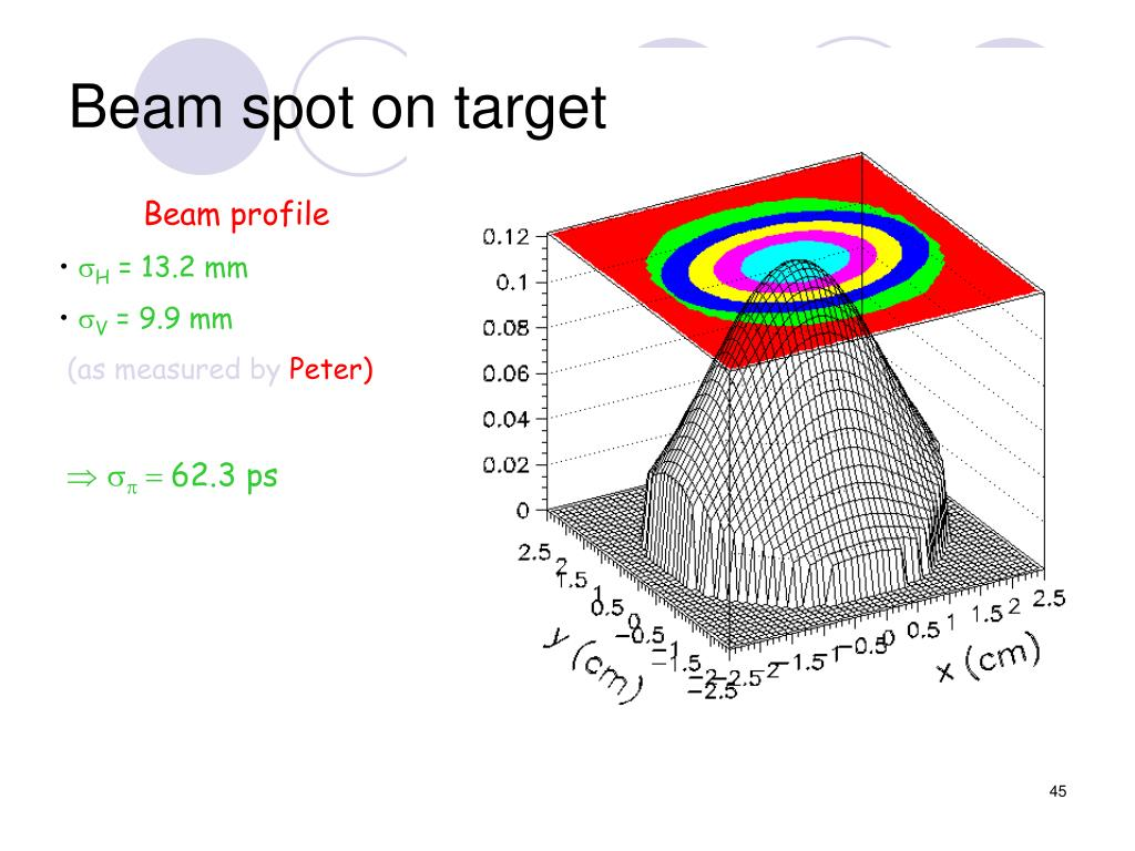 Beam spot on target
