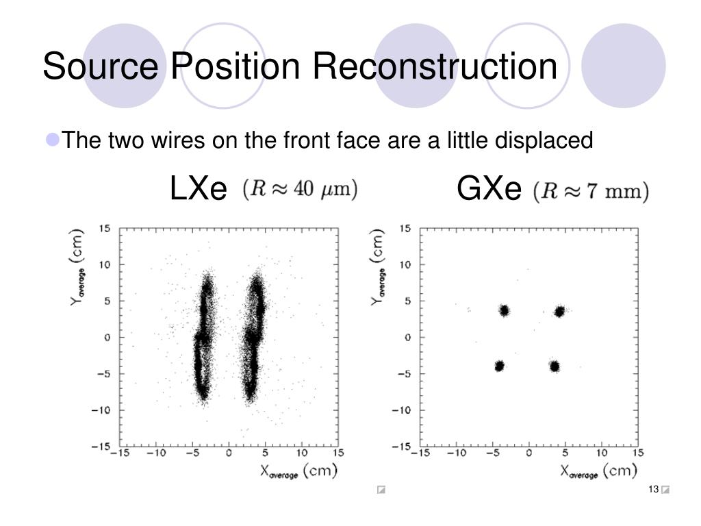 Source Position Reconstruction