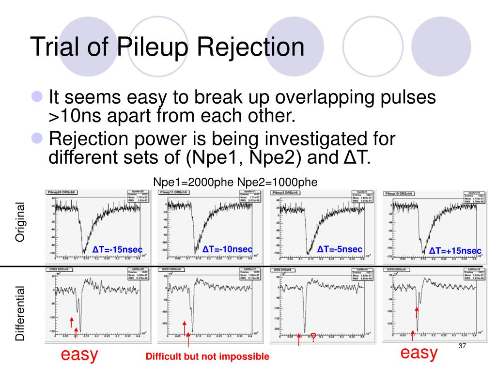 Trial of Pileup Rejection